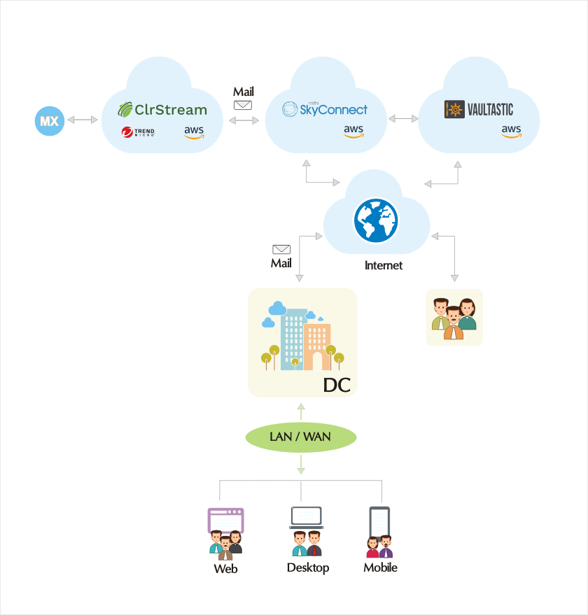 SaaS on Cloud Email & archival Setup