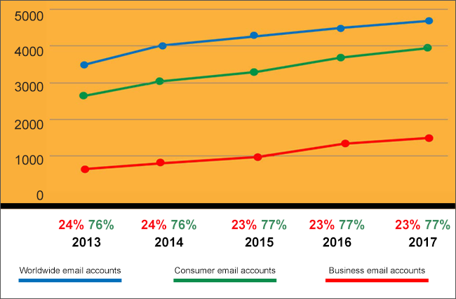 Comparing the growth of business and consumer email accounts over the years
