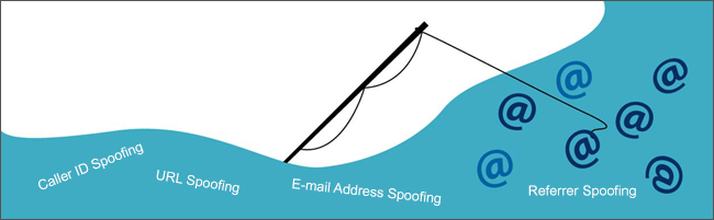 Types of email spoofing