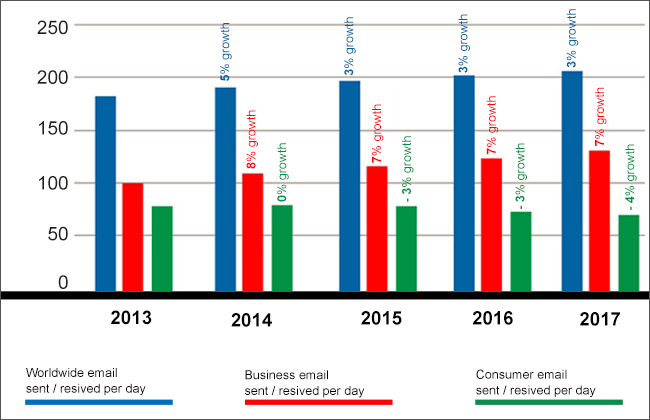 Comparing email traffic in business and consumer accounts over the years