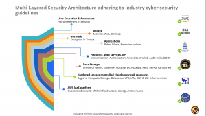 Multi-layered Security Framework for Mithi's Digital Collaboration Platform
